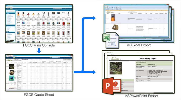 FGCS Workflow Diagram - showcasing Quote Sheet generation and exporting to Excel and Powerpoint.